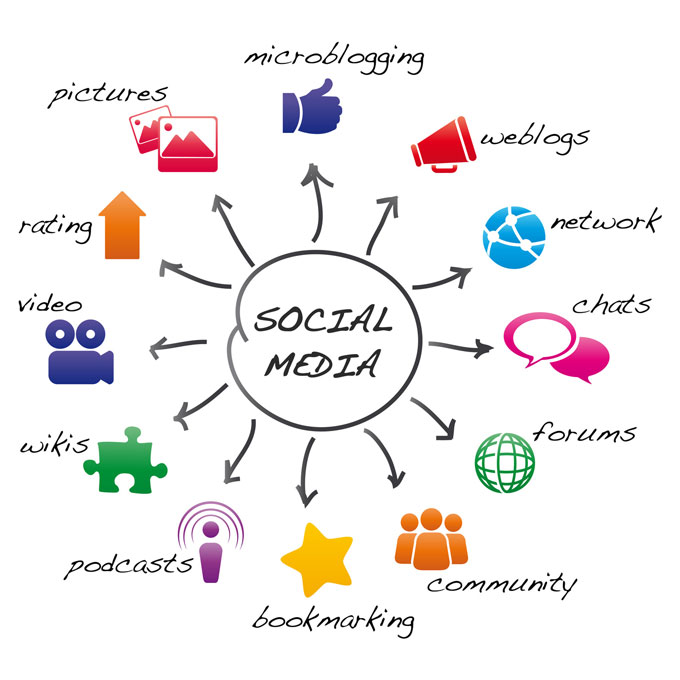 social media marketing in gurgaon