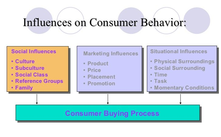 relationship between culture and buying behaviour Keywords: religious orientation, word of mouth, consumer buying behavior   and services by the consumers, diverse environmental and cultural backgrounds .